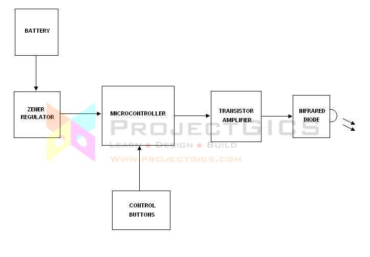 Block-Diagram-TX