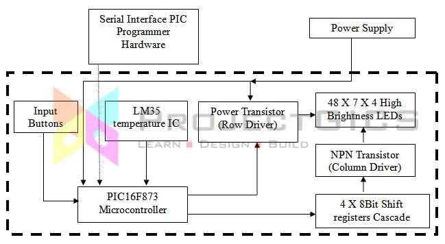 led-matrix-digital-clock-led-block-diagram
