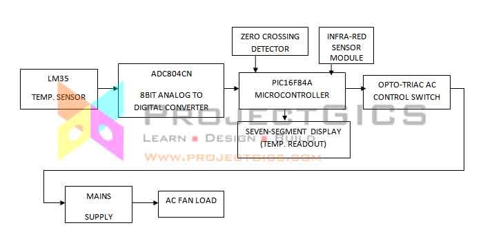 temperature-controlled-fan-with-remote-control-block-diagram-main-unit