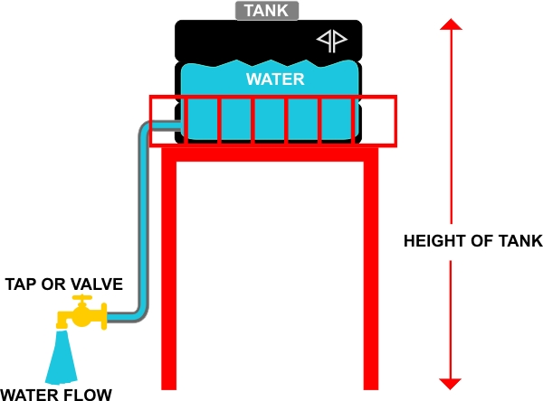 water tank voltage current analogy