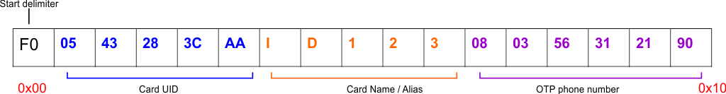 RFID access control system with two-factor authentication project card data structure